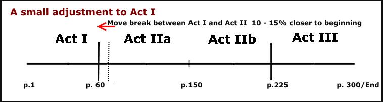 Act I Small Adjustment